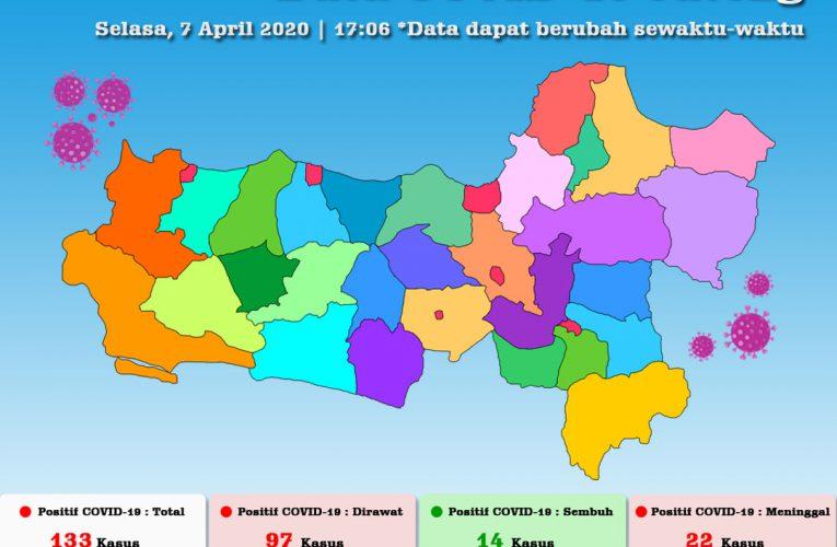 Update Jumlah Positif Covid-19 di Jawa Tengah Bertambah